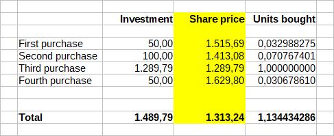 Tesla dollar-cost averaging example